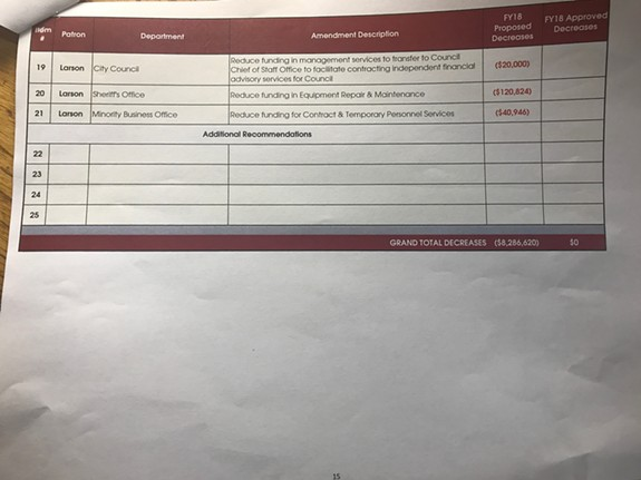 Page two of proposed cuts to the mayor's budget listing the patron of each cut.