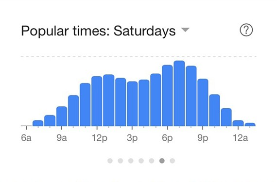 This Google graph shows that the Daily Kitchen & Bar is packed on Saturdays.