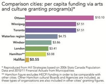 Arts funding in various Canadian cities. Note Halifax at the bottom.