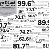Love & lust by the numbers