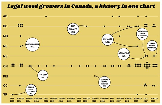 Each dot represents a company receiving a weed cultivation license from Health Canada.