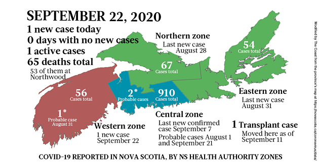 Map of COVID-19 cases reported in Nova Scotia as of September 22, 2020. The yellow-ish colour is for areas with infection(s) in the last two weeks (a C19 incubation cycle); green regions are two-plus weeks clear; red is a case today.; blue is the colour of confusion for a probable case. - THE COAST