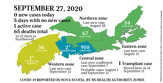 Map of COVID-19 cases reported in Nova Scotia as of September 27, 2020. The yellow-ish colour is for areas with infection(s) in the last two weeks (a C19 incubation cycle); green regions are two-plus weeks clear; red is a case today; blue is a probable case. - THE COAST