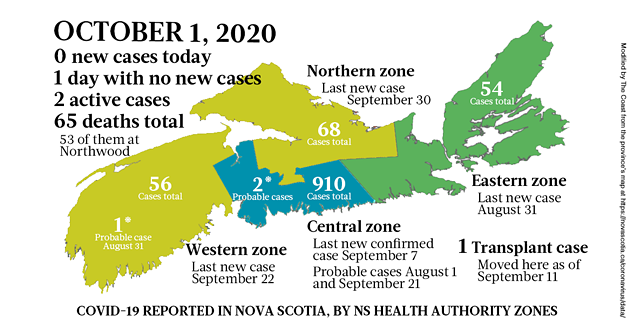 Map of COVID-19 cases reported in Nova Scotia as of October 1, 2020. The yellow-ish colour is for areas with infection(s) in the last two weeks (a C19 incubation cycle); green regions are two-plus weeks clear; red is a case today; blue is a probable case. - THE COAST