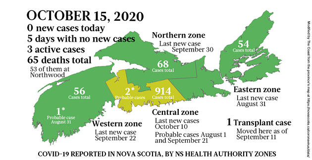 Map of COVID-19 cases reported in Nova Scotia as of October 15, 2020. The yellow-ish colour is for areas with infection(s) in the last two weeks (a C19 incubation cycle); green regions are two-plus weeks clear; red is a case today; blue is a probable case. - THE COAST