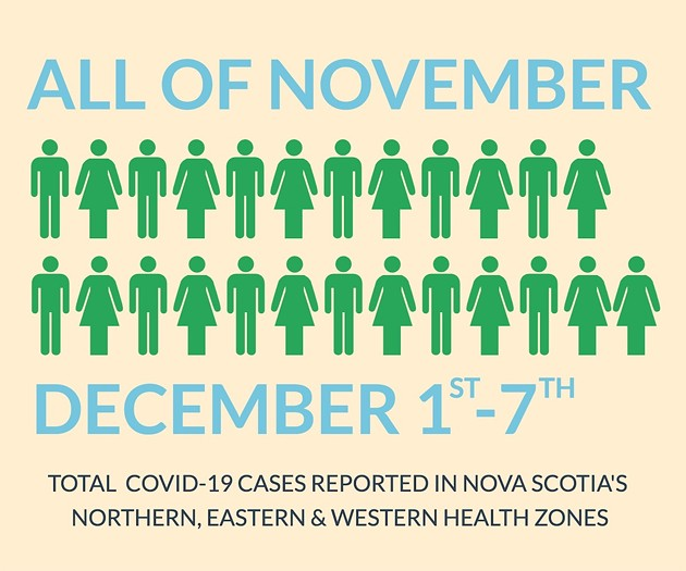 Outside the Central zone, the province has 13 cases already in December, compared to 12 cases last month. - THE COAST