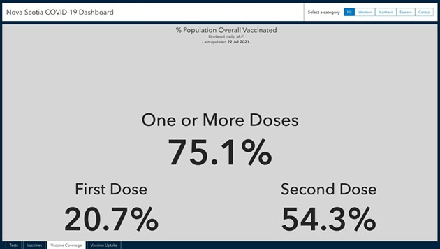 Nova Scotia's COVID-19 dashboard finally passed the 75 percent vaccination target today, more than a week after Robert Strang said we met the mark. - SCREENSHOT
