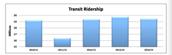 """Halifax Transit ridership is down 1.47 percent this year, but revenue is up by 2 percent. Robar pins that on the fare increase from 2013. He predicts next year's revenues will be down due Big Lift construction. """"We're cutting our service off on our main corridor every night."""""""