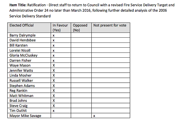 Council's votes last spring asking for this review. - VIA HRM