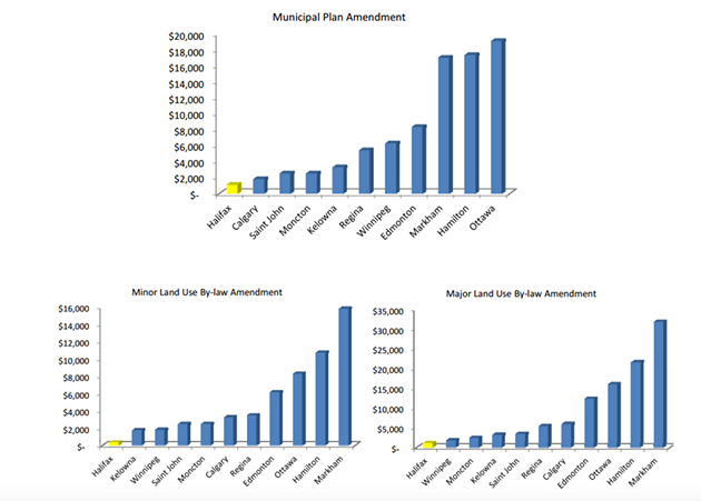 How various planning and development fees elsewhere in Canada compare to HRM's. - VIA HRM