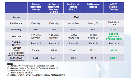 Source: Cogswell District Energy Feasibility Study - VIA HRM