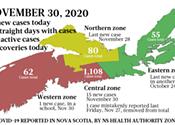 COVID-19 news for the November 30 week