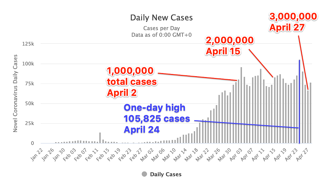 After a giant wave, the number of daily COVID cases hits a low point the same day the total reaches 3,000,000. - WORLDOMETER / THECOAST