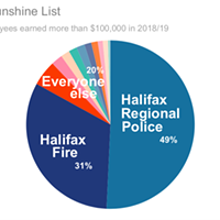 Half of the city's highest-paid staff work for Halifax Regional Police