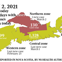 Map of COVID-19 cases reported in Nova Scotia as of March 2, 2021. Legend here.