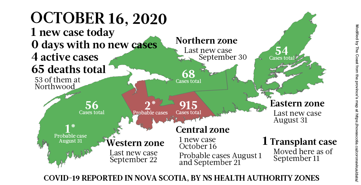 Map of COVID-19 cases reported in Nova Scotia as of October 16, 2020. The yellow-ish colour is for areas with infection(s) in the last two weeks (a C19 incubation cycle); green regions are two-plus weeks clear; red is a case today; blue is a probable case. - THE COAST