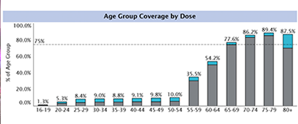 How many Nova Scotians have been vaccinated, by age group, as of April 30. - COMMUNICATIONS NOVA SCOTIA