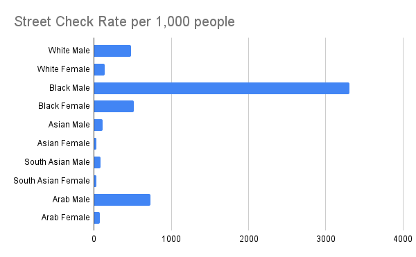 Scot Wortley looked at the 142,456 street checks that occurred in Halifax between 2006 and 2017. 16.5 percent of those street checks involved Black Males, even though during that period Black males only made up 1.8 percent of the population. - SUBMITTED