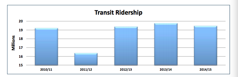"Halifax Transit ridership is down 1.47 percent this year, but revenue is up by 2 percent. Robar pins that on the fare increase from 2013. He predicts next year's revenues will be down due Big Lift construction. ""We're cutting our service off on our main corridor every night."""