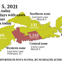 2 new cases March 5 in Nova Scotia's emergency year