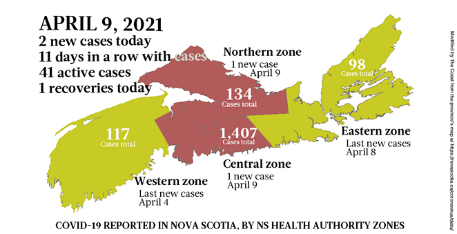 2 cases and over 100,000 vaccinations April9