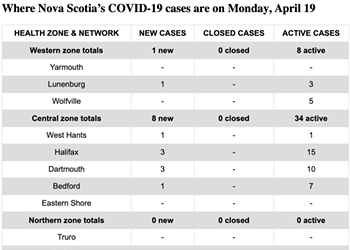 15 cases scattered over half the province April 19