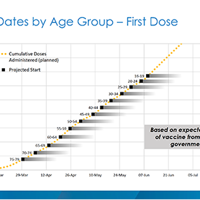 Province gives breakdown of vaccine timeline by age group