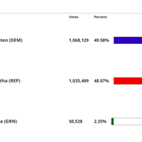Updated Numbers: Sinema Now Leading by 32,000 Votes; Hobbs Trailing by 259 Votes in AZSOS Race; Glassman Still Trailing By 10K in Corp Com Race