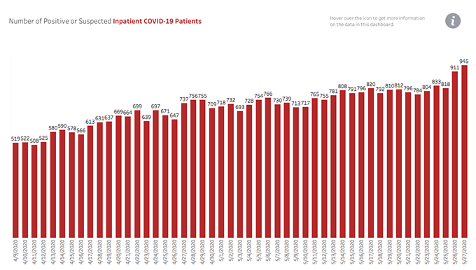The number of people hospitalized with COVID-19 symptoms continues to rise. - ADHS