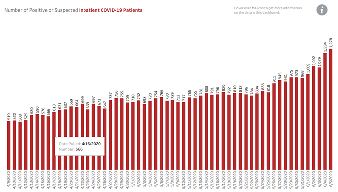 The number of people hospitalized after contracting COVID-19 continues to rise.