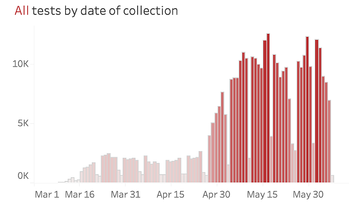 The volume of testing in Arizona has been steady or falling since mid-May - AZ DHS COVI DASHBOARD ON JUNE 8, 2020
