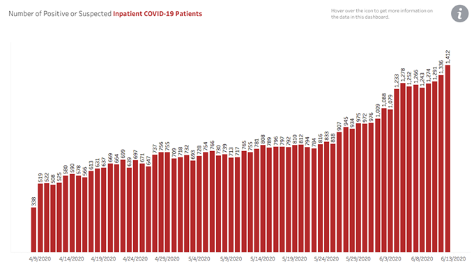 A record number of COVID-19 patients were hospitalized in Arizona yesterday. - AZ DEPT OF HEALTH SERVICES