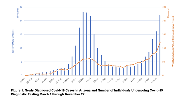 """COVID-19 cases in Arizona from March 1 to Nov. 22, according to Dr. Joe Gerald. - DR. JOE GERALD'S """"COVID-19 DISEASE OUTBREAK OUTLOOK"""" REPORT UPDATED NOV. 27"""
