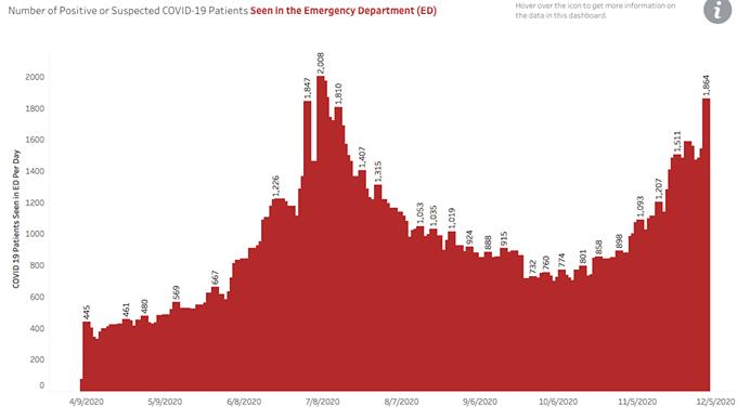 Pressure on ERs is growing. - AZDHS