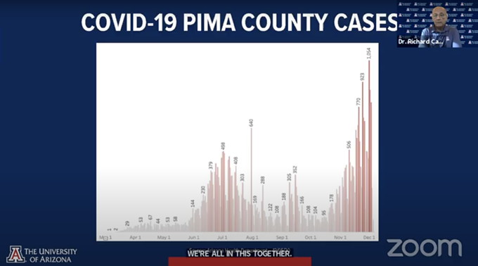 Reentry Task Force Director Richard Carmona shows data revealing Pima County is experiencing higher COVID-19 case counts than it did in its summer surge. - RICHARD CARMONA'S PRESENTATION AT A DEC. 7 VIRTUAL PRESS CONFERENCE.