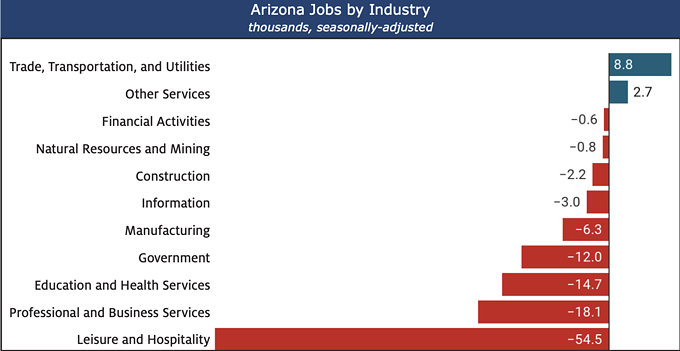 The leisure and hospitality employment sector has seen the greatest job loss since February 2020. - EXHIBIT 2: ARIZONA'S LEISURE AND HOSPITALITY SECTOR REMAINED HARDEST HIT FROM FEBRUARY 2020 TO OCTOBER 2020 FROM GEORGE HAMMOND'S ARIZONA ECONOMY REPORT