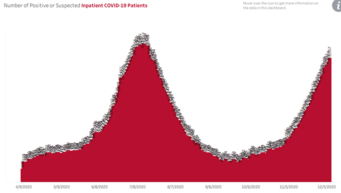 THE NUMBER OF PEOPLE HOSPITALIZED WITH COVID-19 IS NEARING A NEW PEAK.