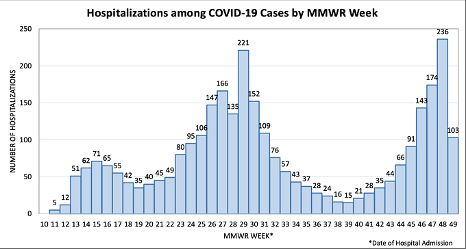From Nov. 22-28, Pima County saw 236 COVID-19 hospitalizations. From Nov. 29-Dec.4, there were 103 coronavirus hospitalizations. - THE PIMA COUNTY HEALTH DEPARTMENT'S DEC. 4 CASE, DEATH, HOSPITALIZATION AND COVID-19 LIKE ILLNESS REPORT