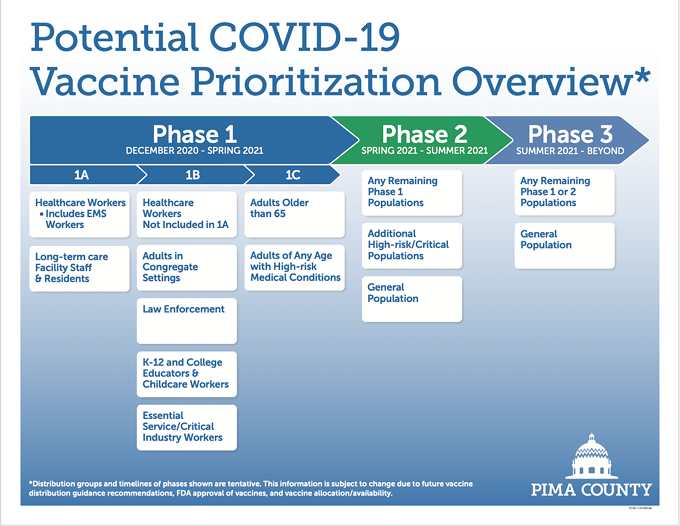 The Pima County Health Department's vaccine prioritization plan is split into three phases of implementation. - THE PIMA COUNTY HEALTH DEPARTMENT