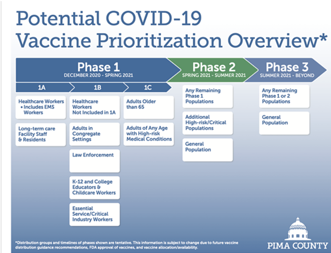 The Pima County Health Department's vaccine prioritization plan is split into three phases of implementation with healthcare workers and those in long-term care facilities first up to receive vaccinations. - THE PIMA COUNTY HEALTH DEPARTMENT