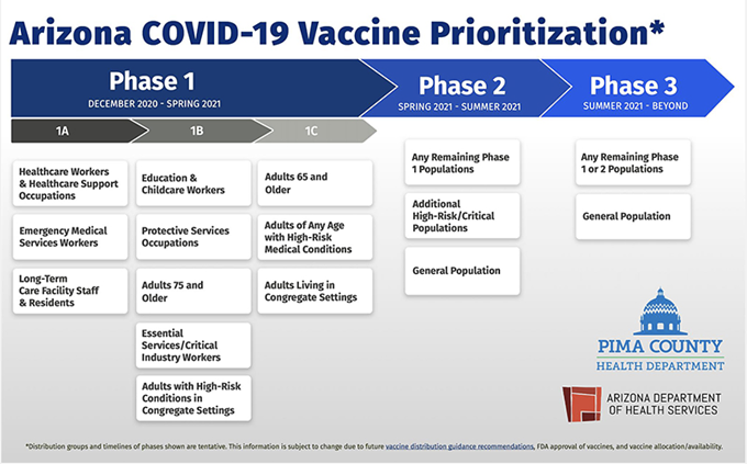 The county health department estimates Pima County could enter phase 1B of its vaccination rollout as early as next week. - THE PIMA COUNTY HEALTH DEPARTMENT