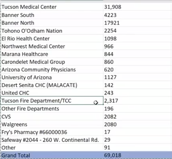 Pima County administered more than 69,000 vaccines as of Monday morning, according to Pima County Chief Medical Officer Francisco Garcia. - PIMA COUNTY HEALTH DEPARTMENT