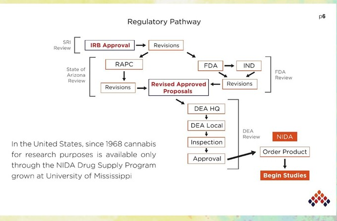 A chart of the process researchers have to go through to get cannabis from the FDA. - COURTESY PHOTO