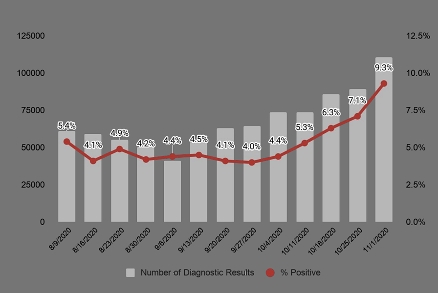 Arizona COVID-19 percent positivity by week, the Arizona Department of Health Services