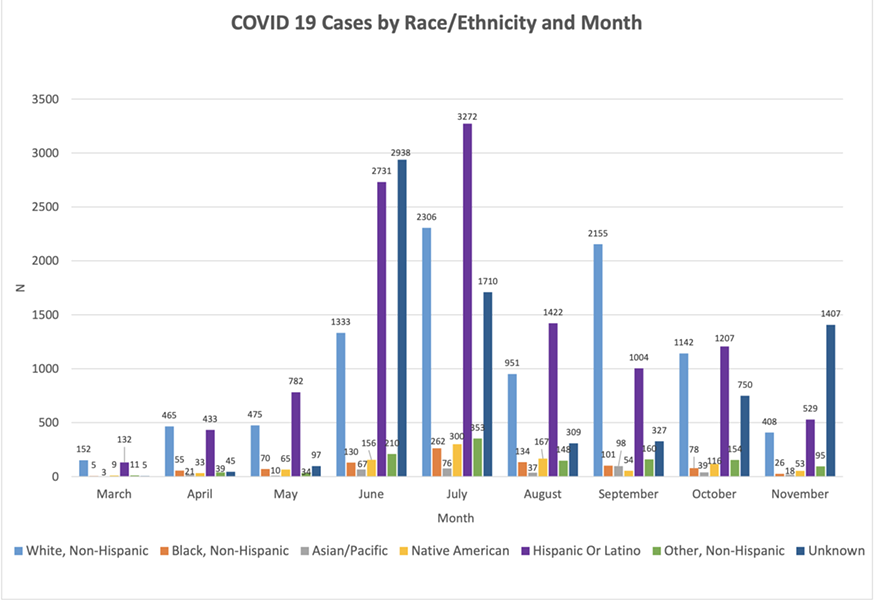 COVID-19 cases by race/ethnicity as of Nov. 13. - PIMA COUNTY HEALTH DEPARTMENT